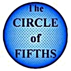 Circle of fifths globe